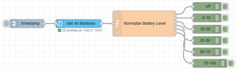 Node-RED Home Assistant Battery Level Flow